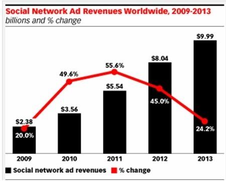 emarket分析 全球社交网络广告收益预测