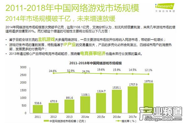 近日,艾瑞咨询发布了《年度数据报告——网络游戏》,报告称2014年网络游戏市场规模首次突破千亿元,达到1108.1亿元,艾瑞分析认为,如无利好因素刺激,未来几年游戏市场的增速将逐步放缓至20%。未来两年内,中国将超过日本,成为全球第一大手游市场。同时,移动游戏将保持30%左右的年复合增长率,进高于页游和端游的增速。而整个市场将在2018年出现拐点,移动游戏的市场份额将首次超过端游,成为最大的细分市场。   报告最后预测2015年国内移动游戏趋势为一大波IP游戏正在袭来,资本化趋
